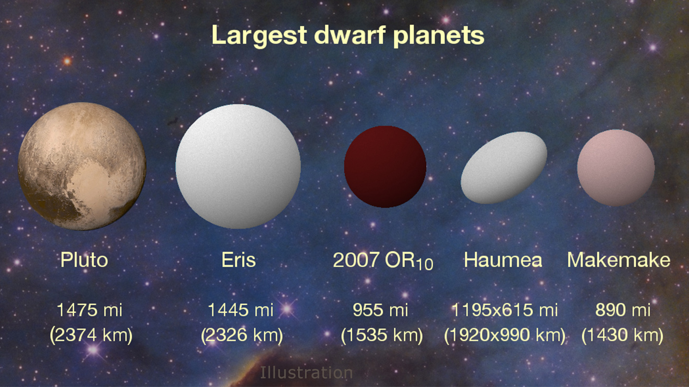 dwarf planets in our solar system - 1280×719